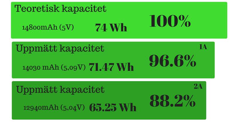 kapacitet-test-output-powerbank-easyacc-20000mAh