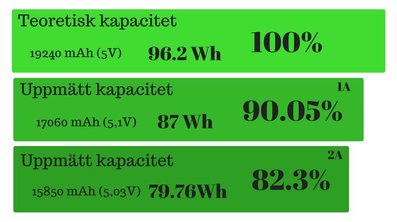 powerbank-monster-reell-kapacitet
